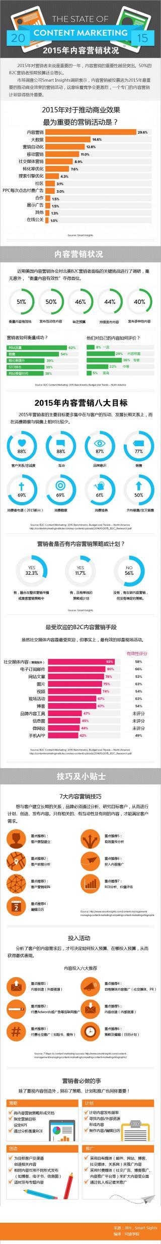 【信息图】2015年内容营销状况.jpg